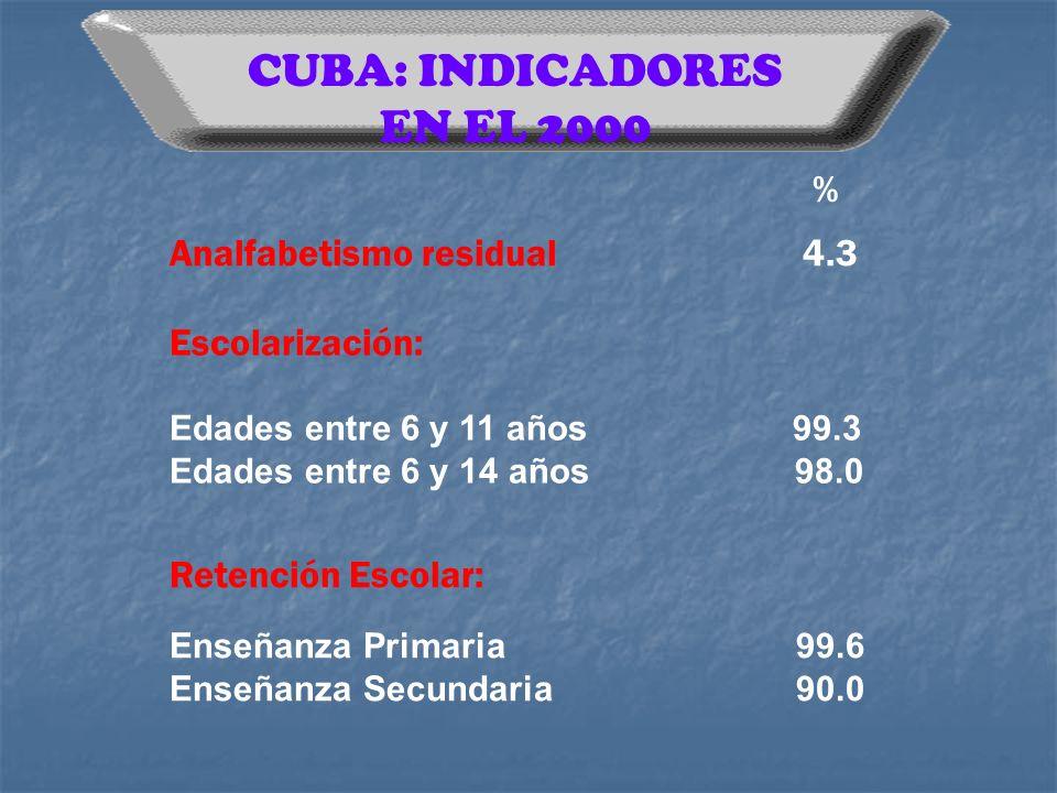 CUBA: INDICADORES EN EL 2000 % Analfabetismo residual 4.3