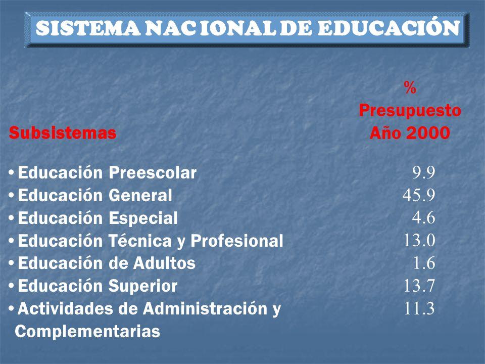 SISTEMA NAC IONAL DE EDUCACIÓN