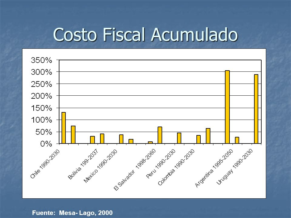Costo Fiscal Acumulado