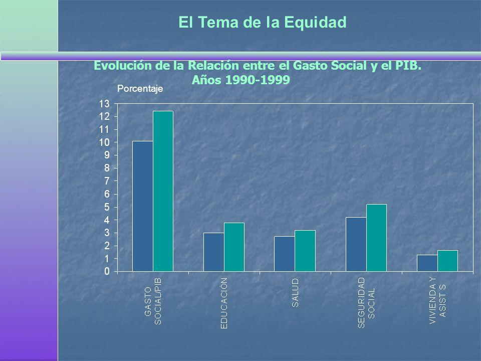 El Tema de la EquidadEvolución de la Relación entre el Gasto Social y el PIB.