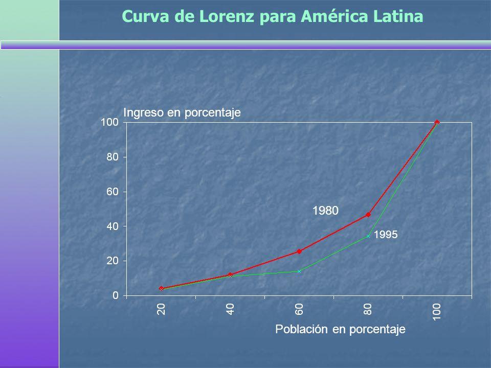 Curva de Lorenz para América Latina