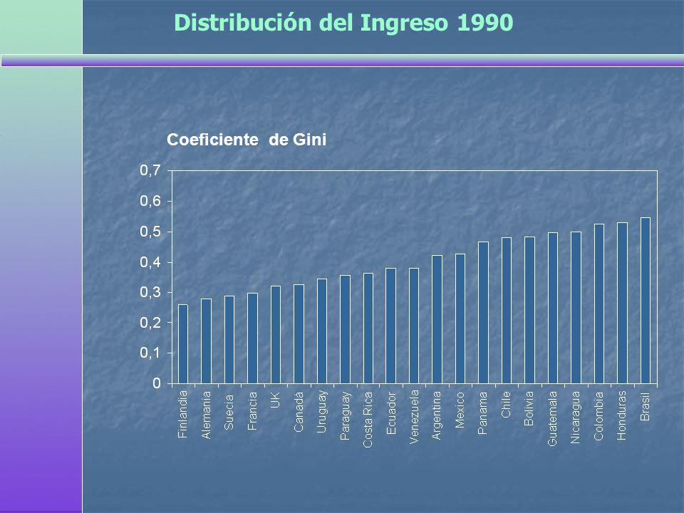 Distribución del Ingreso 1990