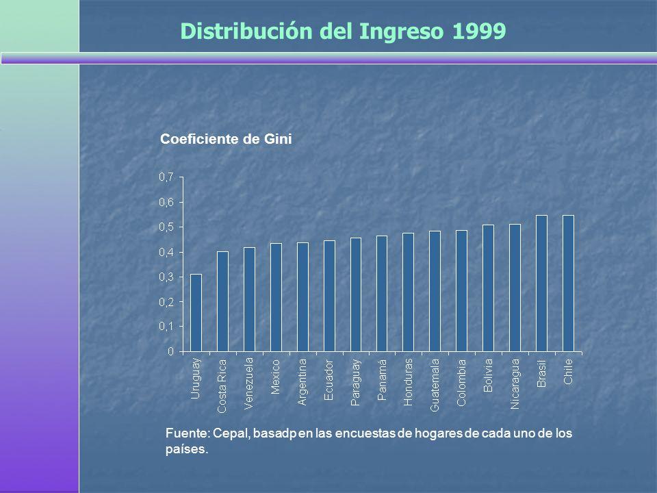 Distribución del Ingreso 1999
