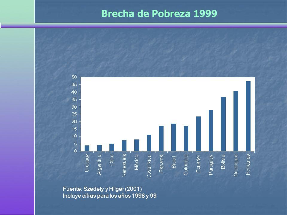 Brecha de Pobreza 1999 Fuente: Szedely y Hilger (2001) Incluye cifras para los años 1998 y 99