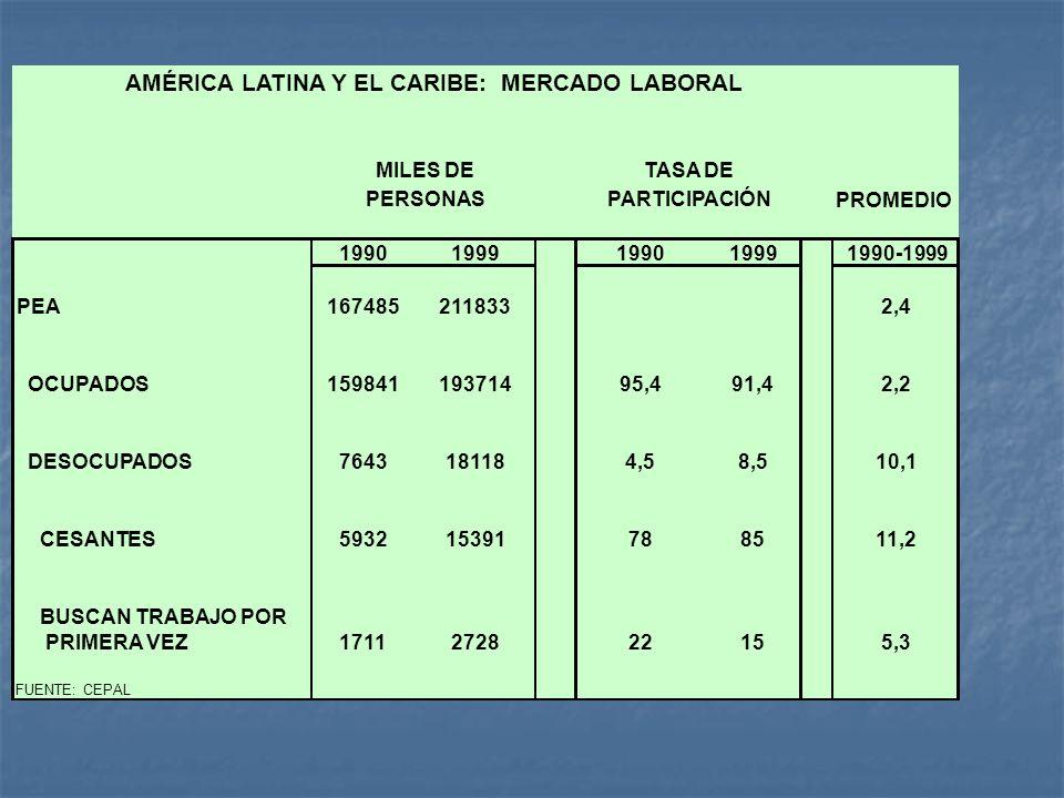 AMÉRICA LATINA Y EL CARIBE: MERCADO LABORAL