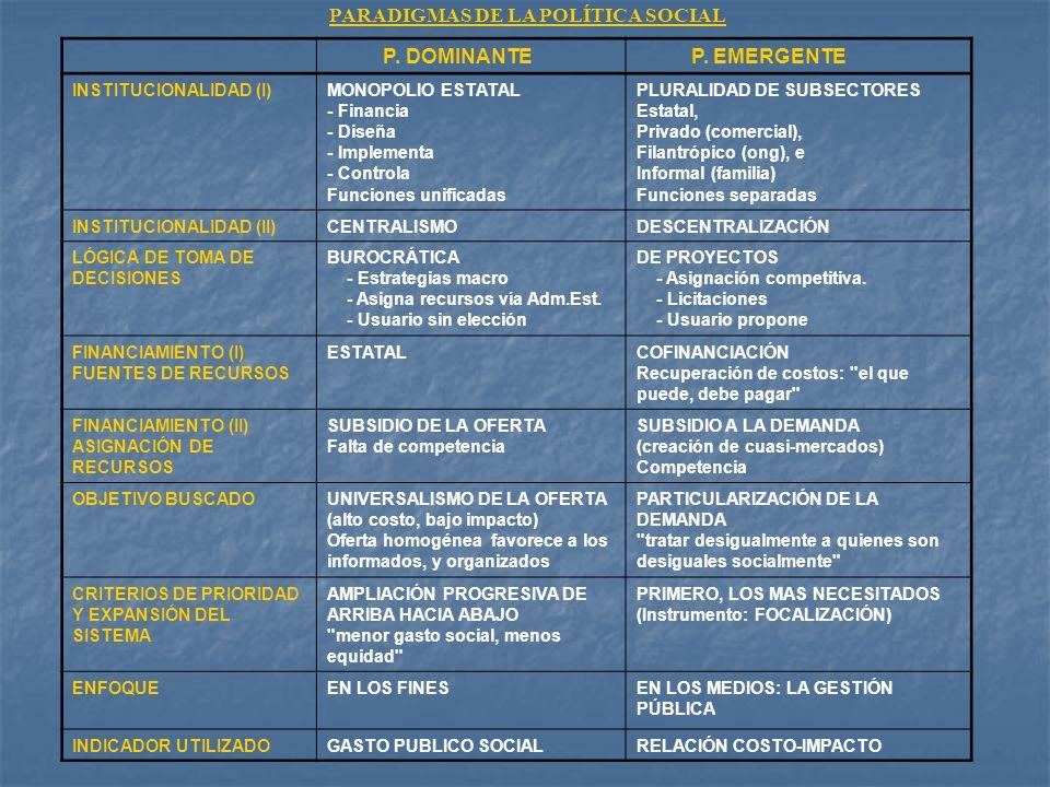 PARADIGMAS DE LA POLÍTICA SOCIAL P. DOMINANTE P. EMERGENTE