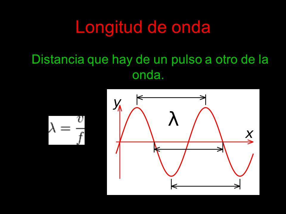 Distancia que hay de un pulso a otro de la onda.