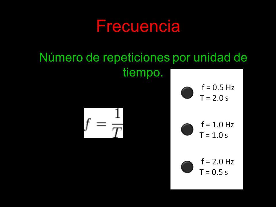 Número de repeticiones por unidad de tiempo.