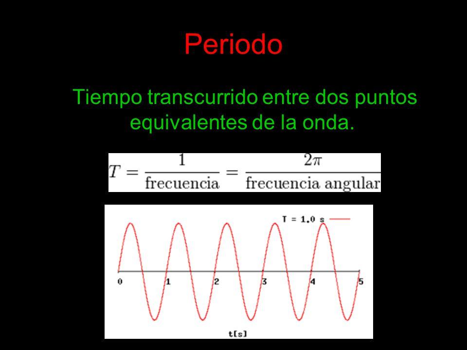 Tiempo transcurrido entre dos puntos equivalentes de la onda.