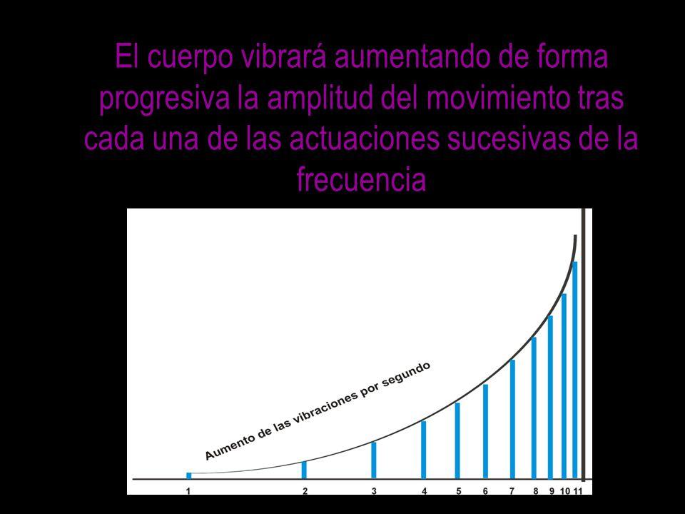 El cuerpo vibrará aumentando de forma progresiva la amplitud del movimiento tras cada una de las actuaciones sucesivas de la frecuencia