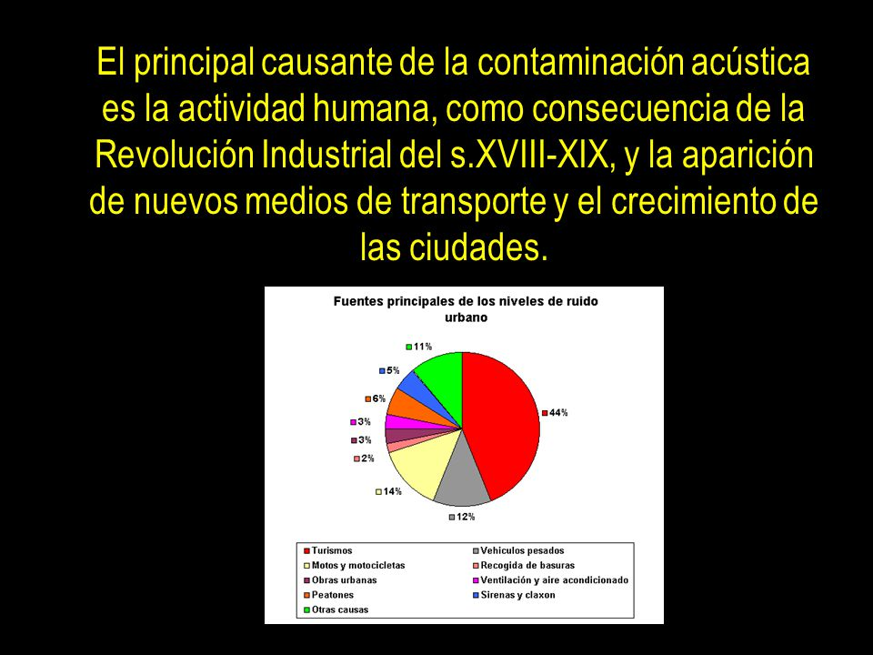 El principal causante de la contaminación acústica es la actividad humana, como consecuencia de la Revolución Industrial del s.XVIII-XIX, y la aparición de nuevos medios de transporte y el crecimiento de las ciudades.
