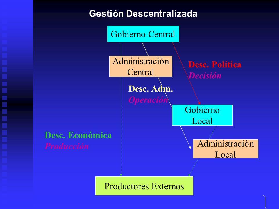Gestión Descentralizada