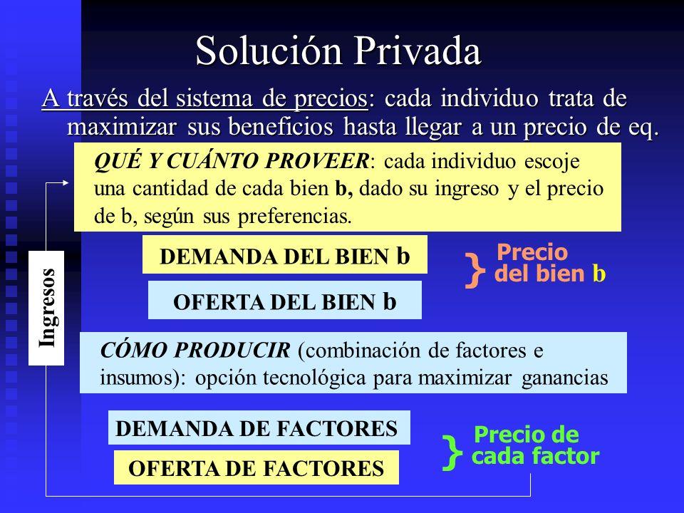Solución Privada } del bien b } cada factor