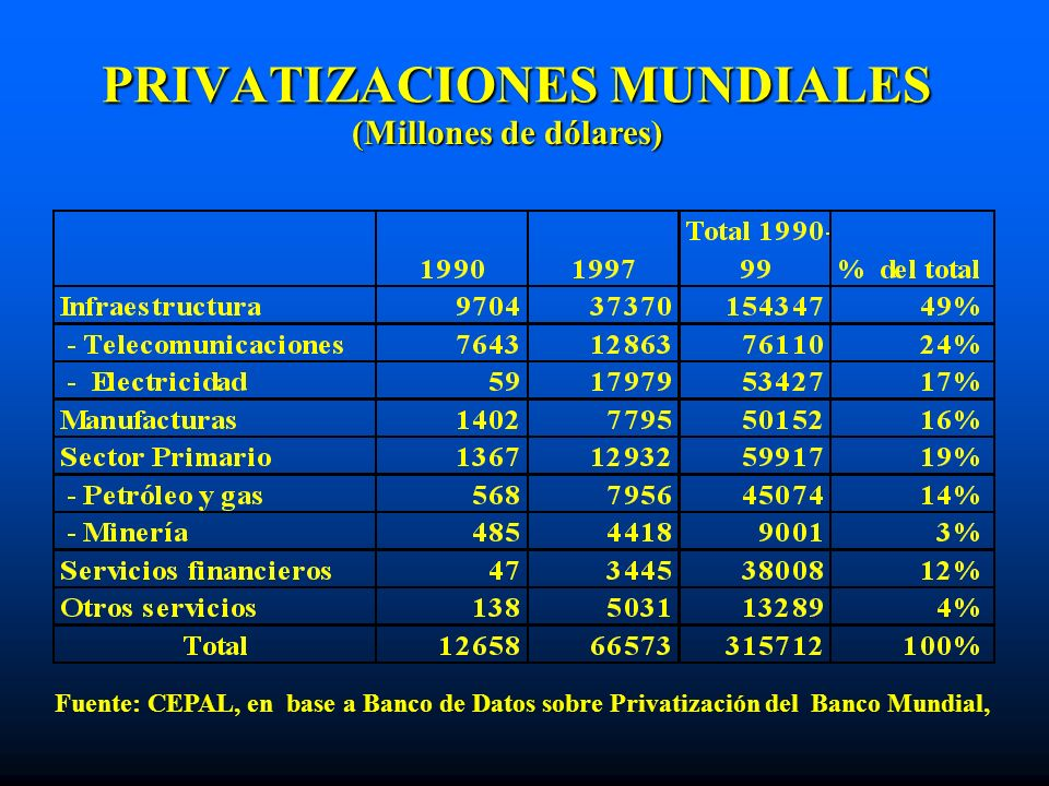 PRIVATIZACIONES MUNDIALES