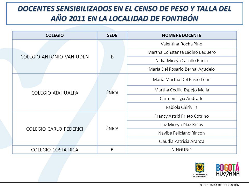 DOCENTES SENSIBILIZADOS EN EL CENSO DE PESO Y TALLA DEL AÑO 2011 EN LA LOCALIDAD DE FONTIBÓN