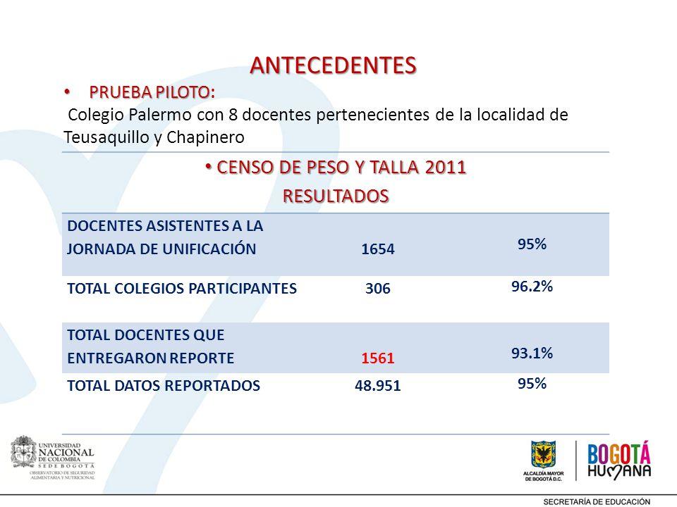 ANTECEDENTES CENSO DE PESO Y TALLA 2011 RESULTADOS PRUEBA PILOTO: