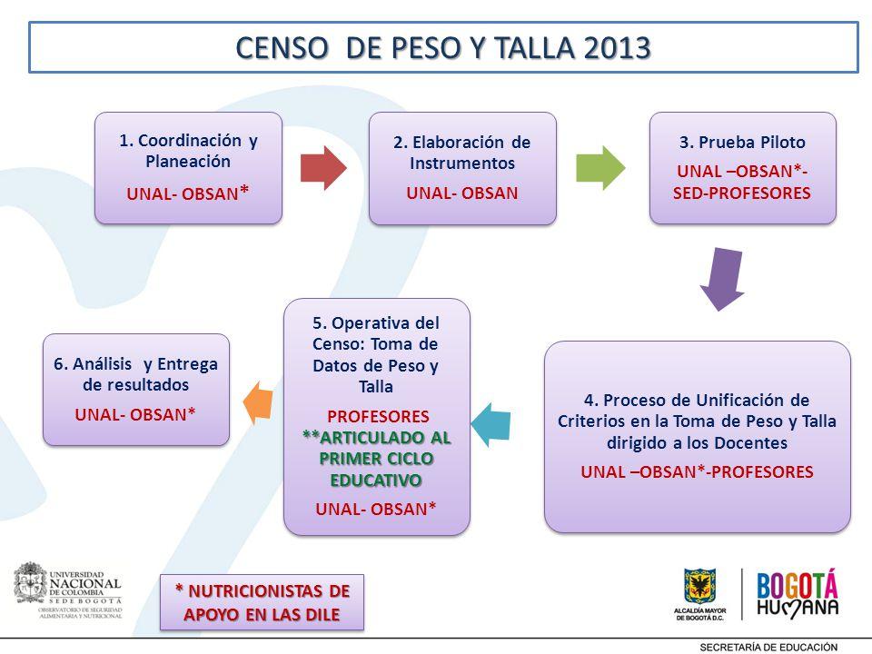 CENSO DE PESO Y TALLA 2013 1. Coordinación y Planeación UNAL- OBSAN*