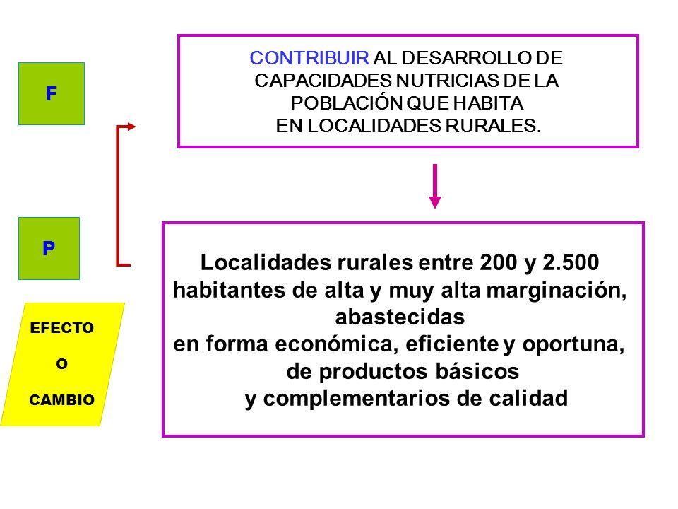 Localidades rurales entre 200 y 2.500