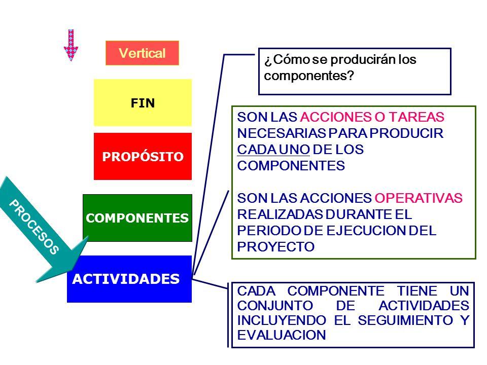 ¿Cómo se producirán los componentes