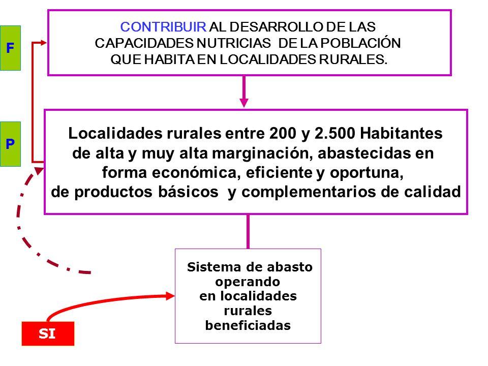 Localidades rurales entre 200 y 2.500 Habitantes