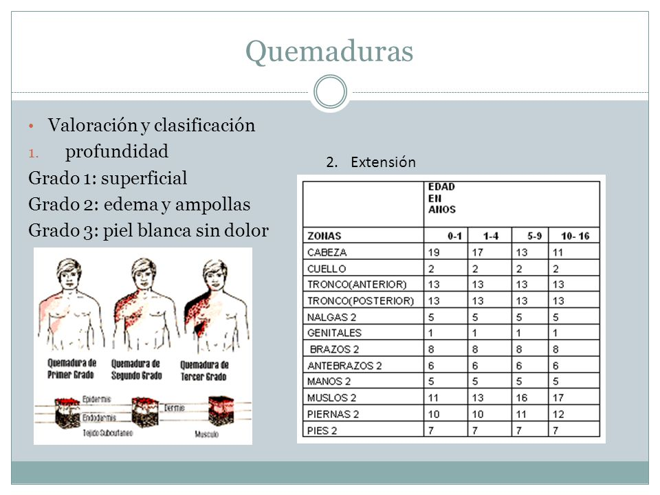 Quemaduras Valoración y clasificación profundidad Grado 1: superficial