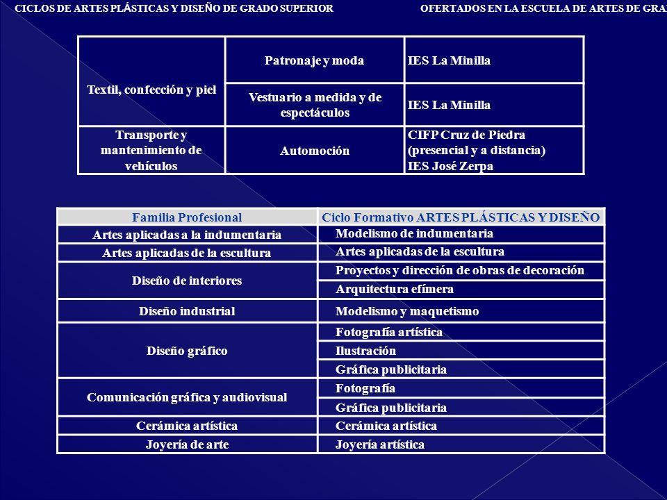 Textil, confección y piel Patronaje y moda IES La Minilla