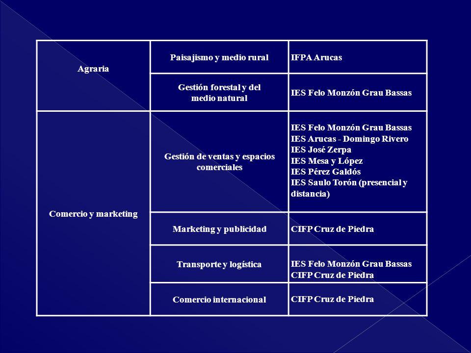 Paisajismo y medio rural IFPA Arucas