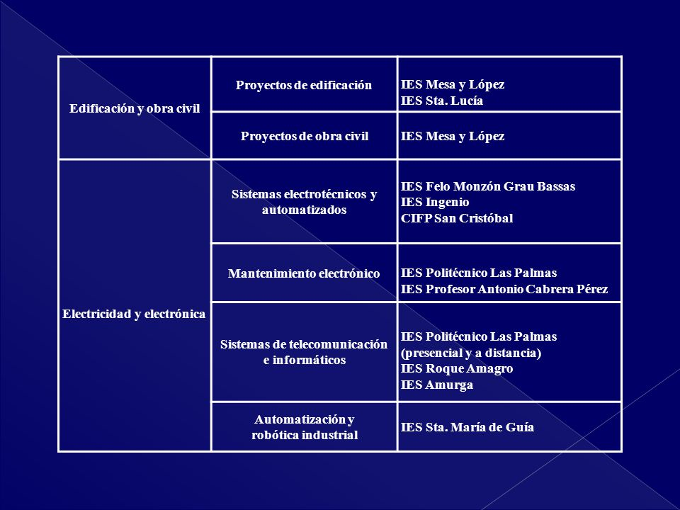 Edificación y obra civil Proyectos de edificación IES Mesa y López