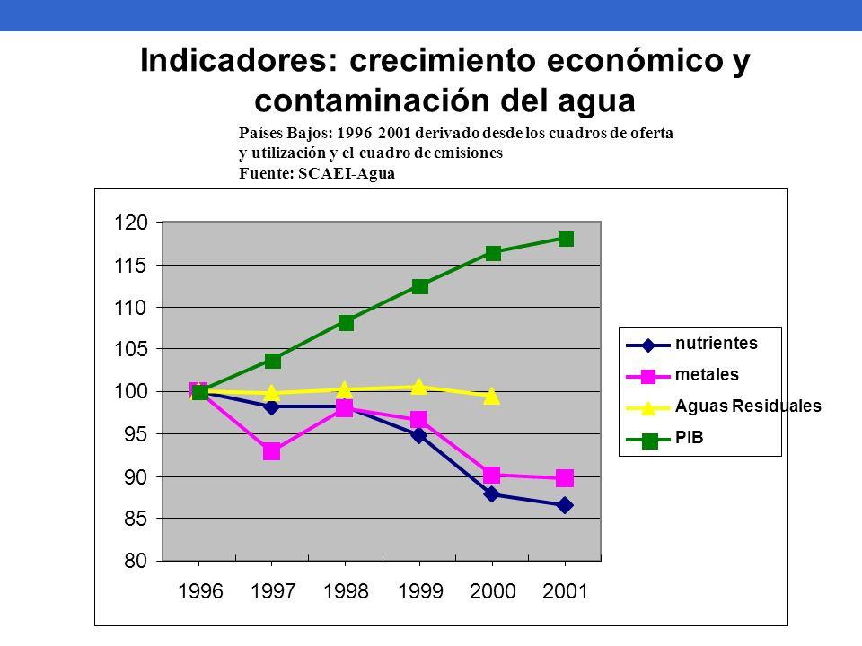 Indicadores: crecimiento económico y contaminación del agua
