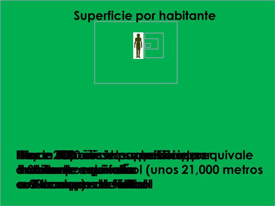 Superficie por habitante