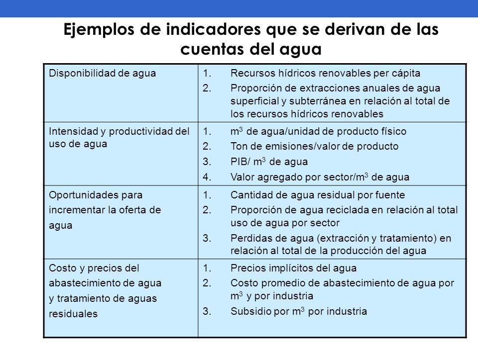 Ejemplos de indicadores que se derivan de las cuentas del agua