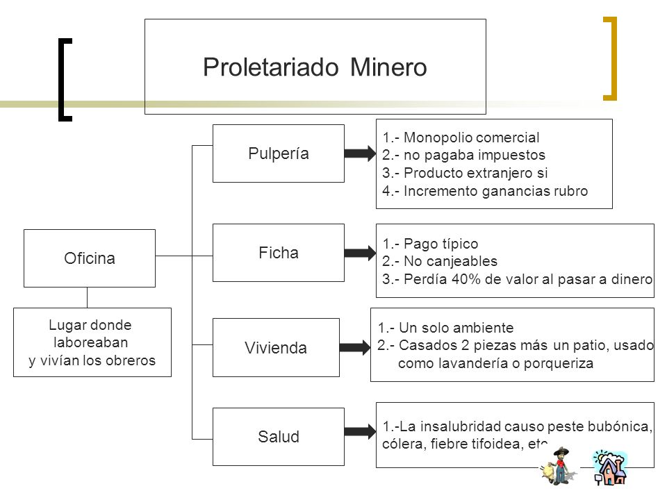 Proletariado Minero Pulpería Ficha Oficina Vivienda Salud