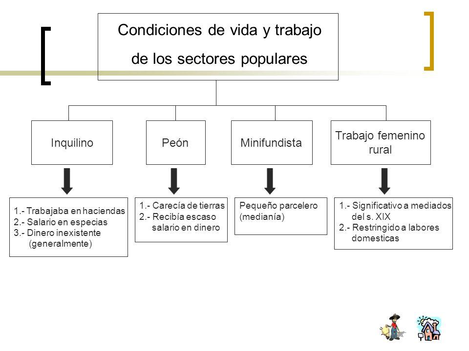 Condiciones de vida y trabajo de los sectores populares