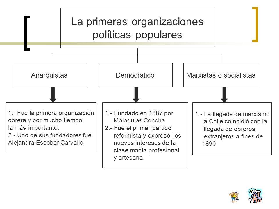 La primeras organizaciones políticas populares