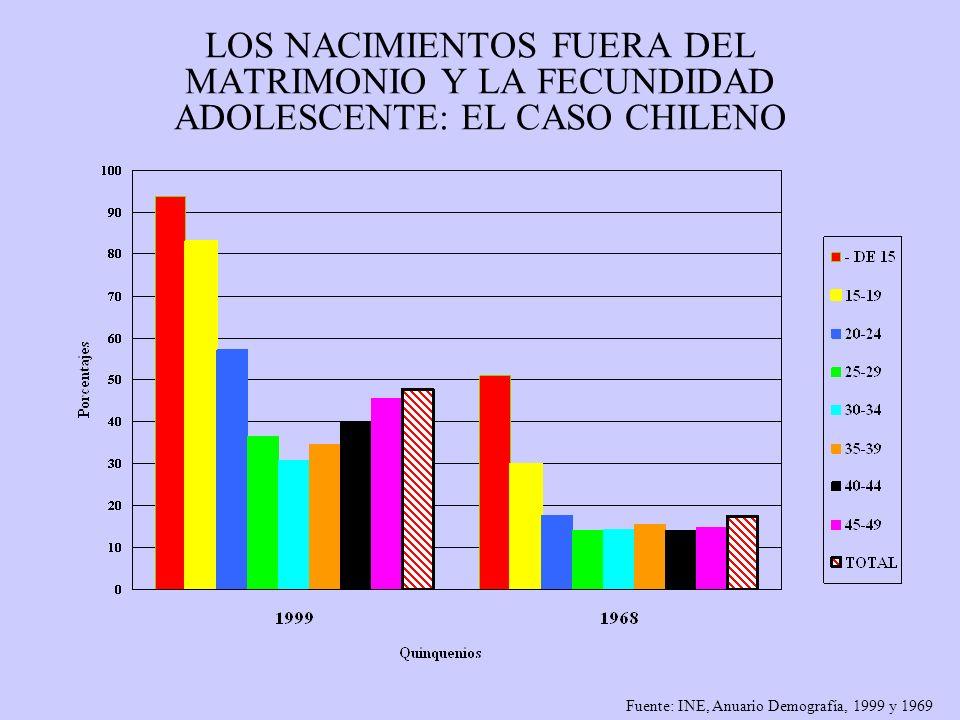 LOS NACIMIENTOS FUERA DEL MATRIMONIO Y LA FECUNDIDAD ADOLESCENTE: EL CASO CHILENO