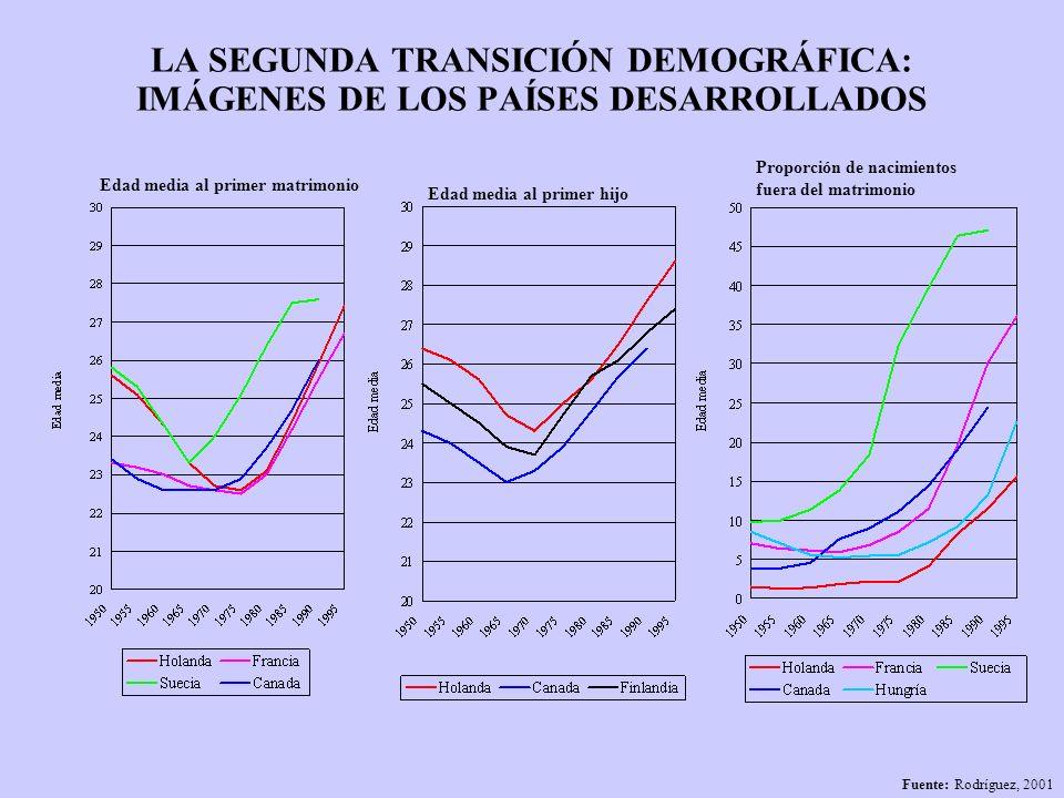 LA SEGUNDA TRANSICIÓN DEMOGRÁFICA: IMÁGENES DE LOS PAÍSES DESARROLLADOS