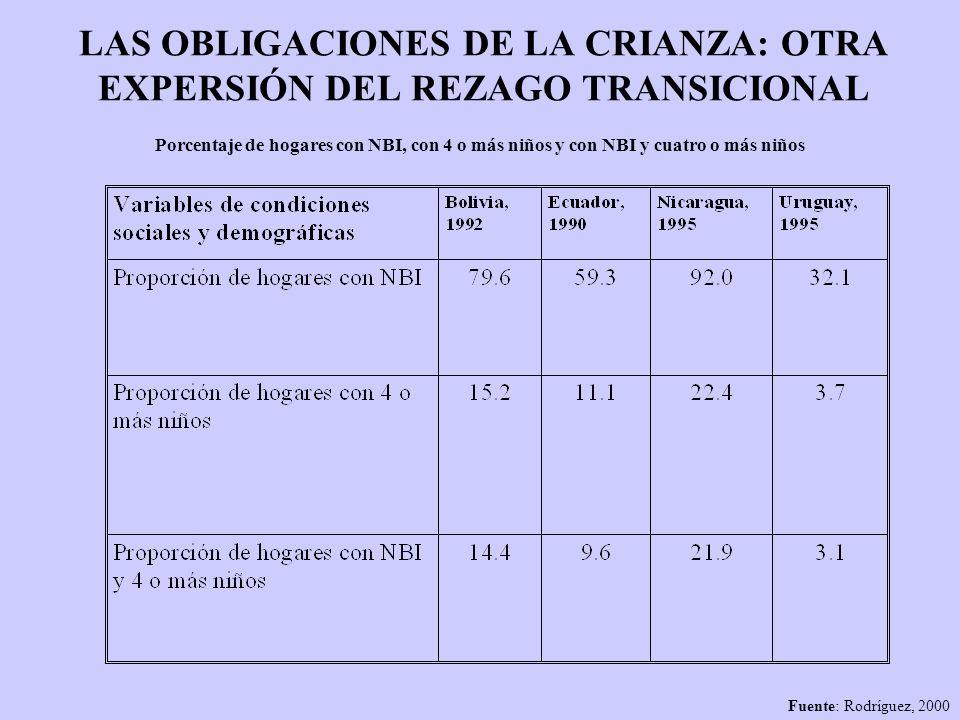 LAS OBLIGACIONES DE LA CRIANZA: OTRA EXPERSIÓN DEL REZAGO TRANSICIONAL