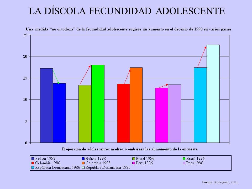 LA DÍSCOLA FECUNDIDAD ADOLESCENTE