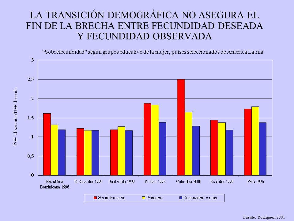 LA TRANSICIÓN DEMOGRÁFICA NO ASEGURA EL FIN DE LA BRECHA ENTRE FECUNDIDAD DESEADA Y FECUNDIDAD OBSERVADA
