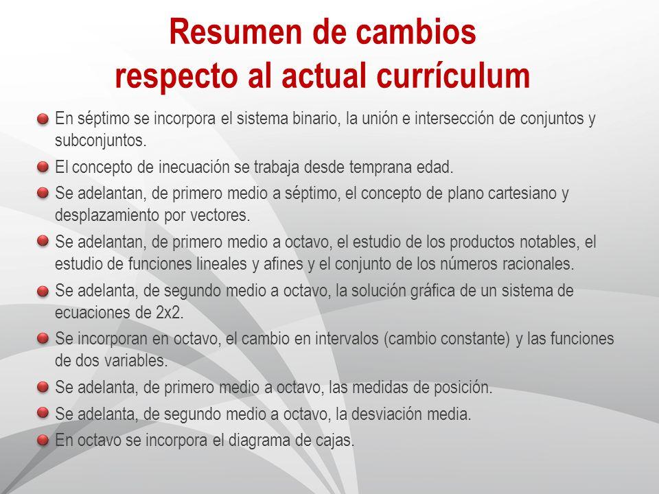Resumen de cambios respecto al actual currículum