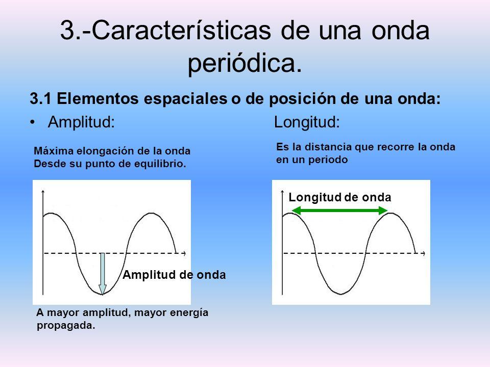 3.-Características de una onda periódica.
