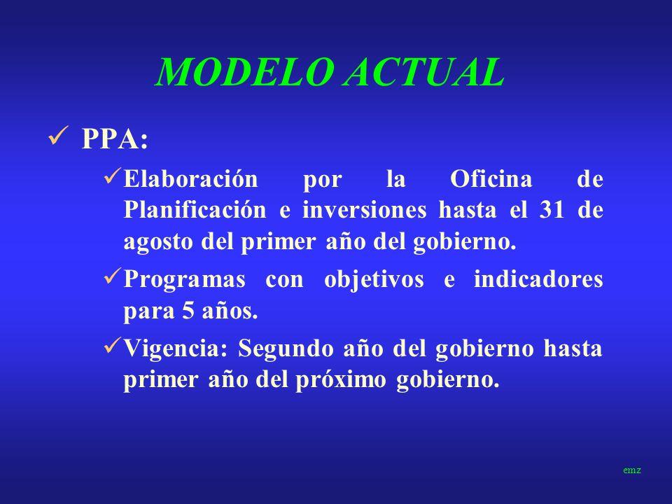 MODELO ACTUAL PPA: Elaboración por la Oficina de Planificación e inversiones hasta el 31 de agosto del primer año del gobierno.