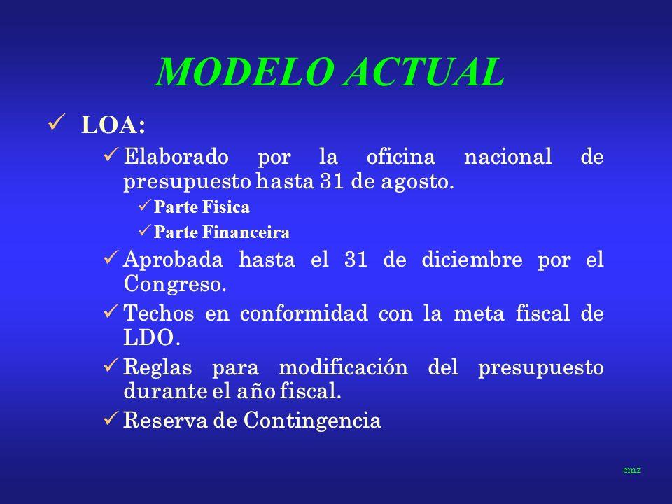 MODELO ACTUAL LOA: Elaborado por la oficina nacional de presupuesto hasta 31 de agosto. Parte Fisica.
