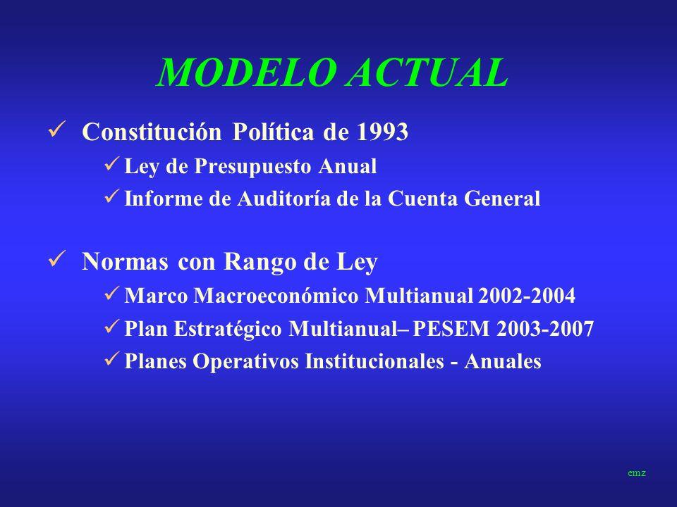 MODELO ACTUAL Constitución Política de 1993 Normas con Rango de Ley