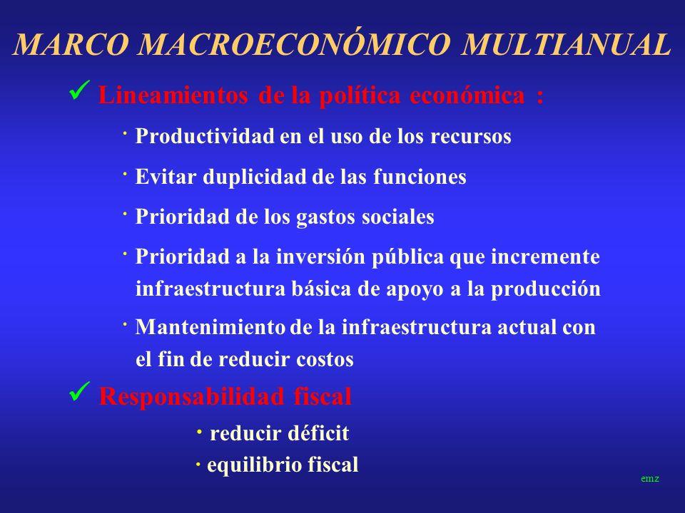 MARCO MACROECONÓMICO MULTIANUAL