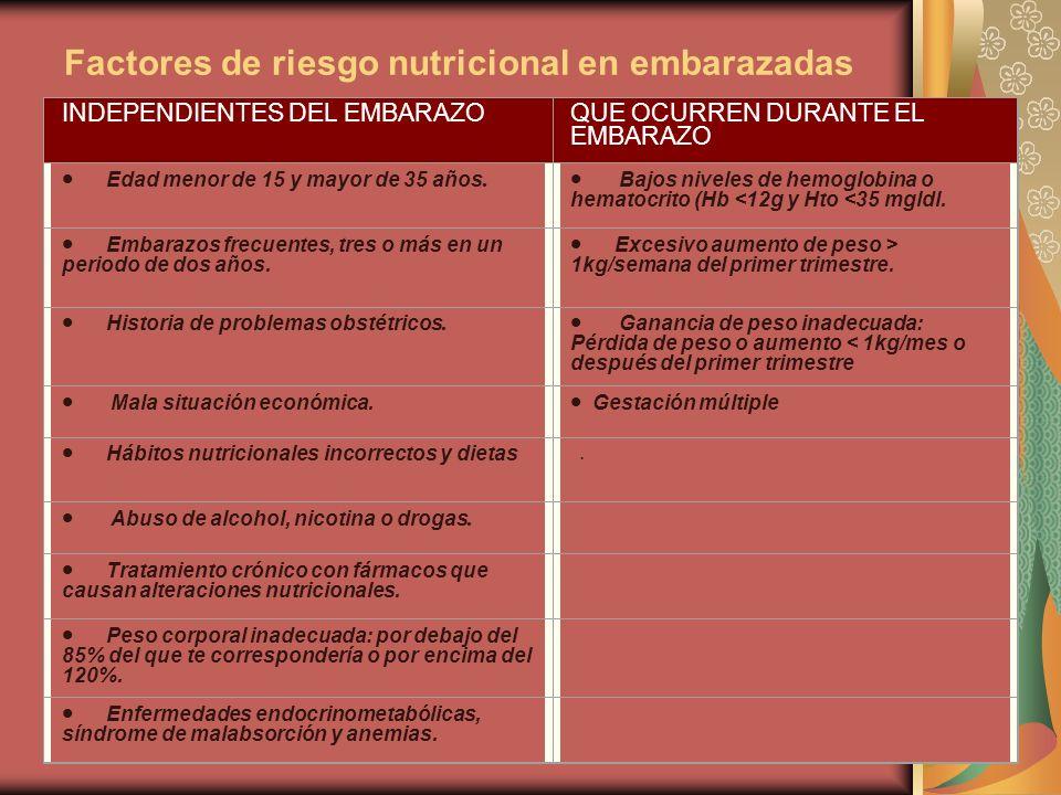 Factores de riesgo nutricional en embarazadas