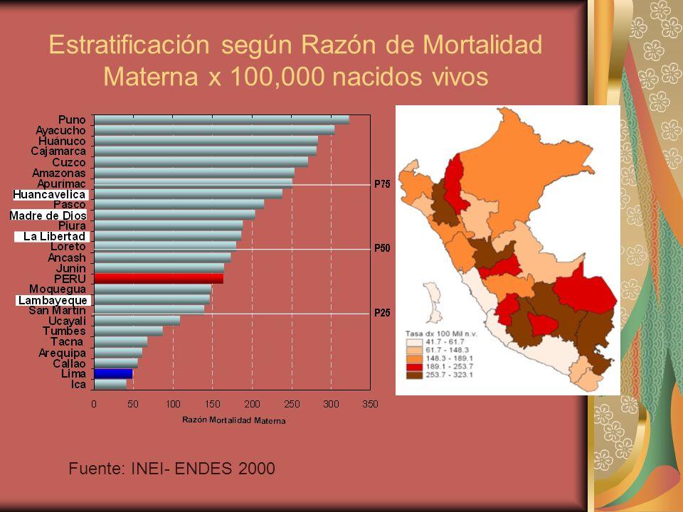 Estratificación según Razón de Mortalidad Materna x 100,000 nacidos vivos