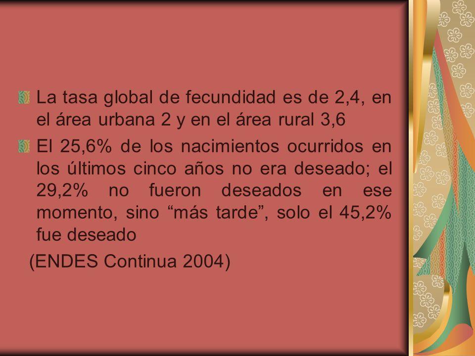 La tasa global de fecundidad es de 2,4, en el área urbana 2 y en el área rural 3,6