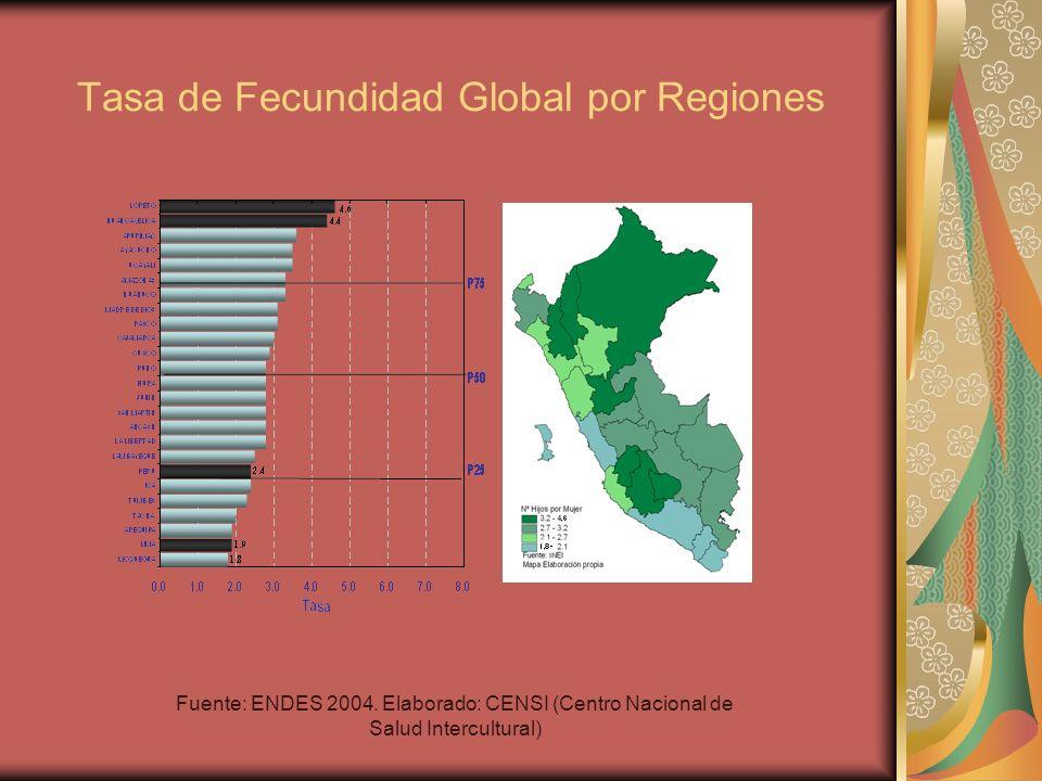 Tasa de Fecundidad Global por Regiones