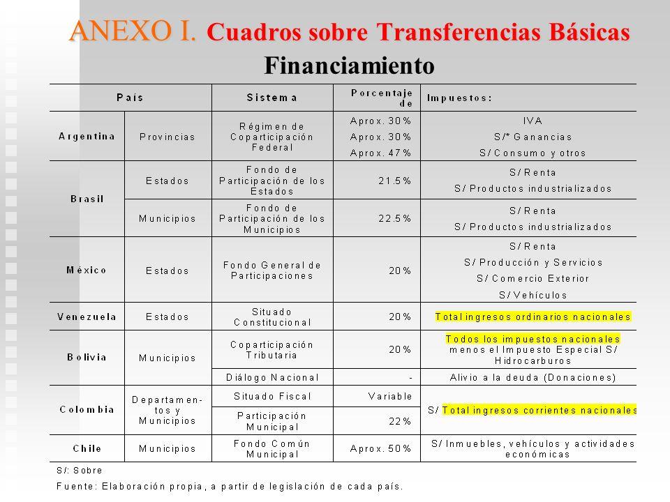 ANEXO I. Cuadros sobre Transferencias Básicas Financiamiento
